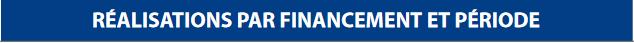 Realisation par financement - Gouvernance.PNG